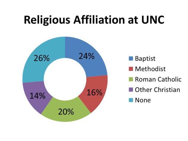 Religion at UNC